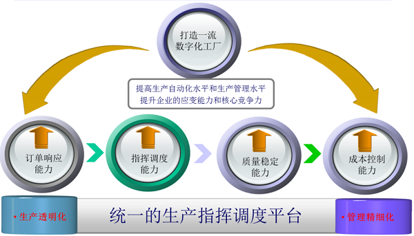 <strong>智能制造工厂解决方案</strong>